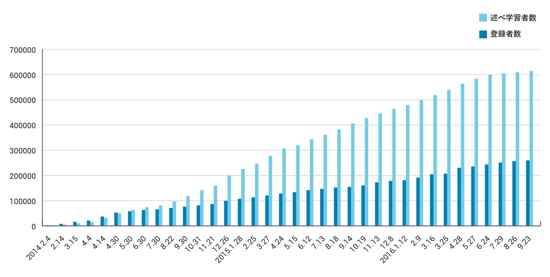 延べ学習者数、登録者数グラフ