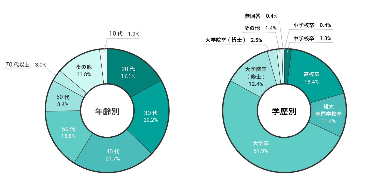 年齢別、学歴別登録比率グラフ